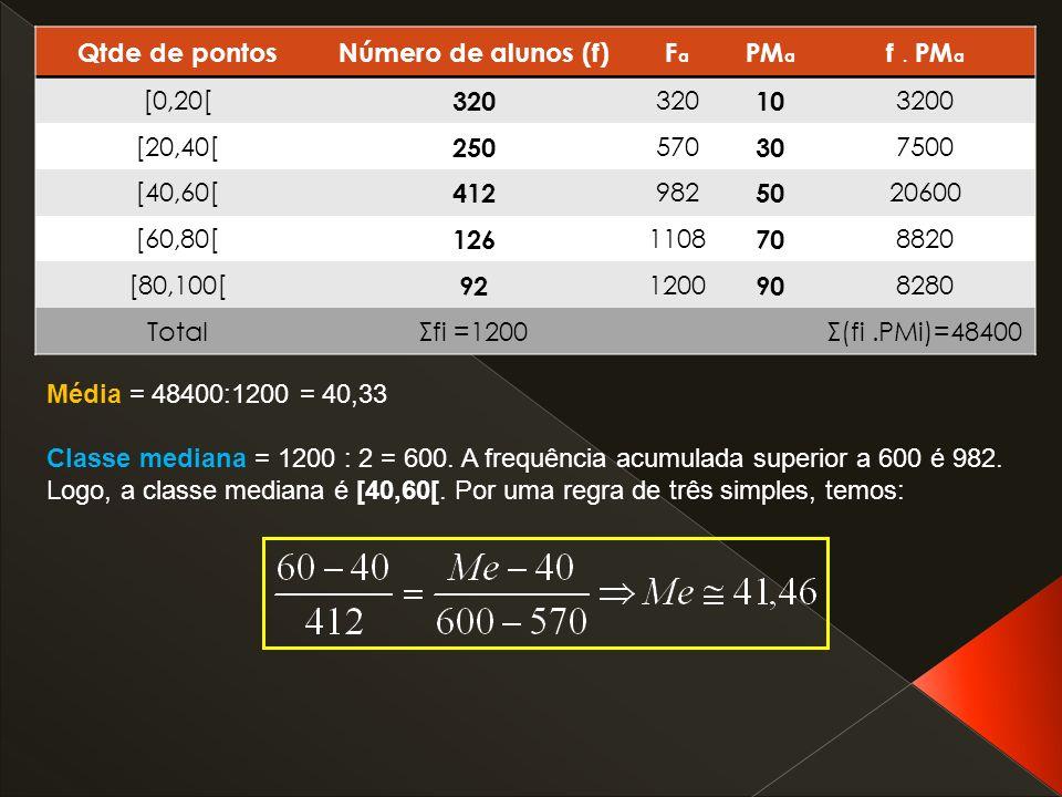 Qtde de pontos Número de alunos (f) Fa. PMa. f . PMa. [0,20[ 320. 10. 3200. [20,40[ 250. 570.